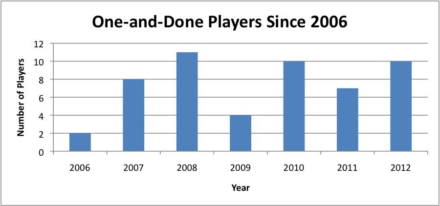 Stats gathered from ESPN .com from 2006 (the season the One and Done rule was created) until 2012 (Graph: Stephanie Roque)