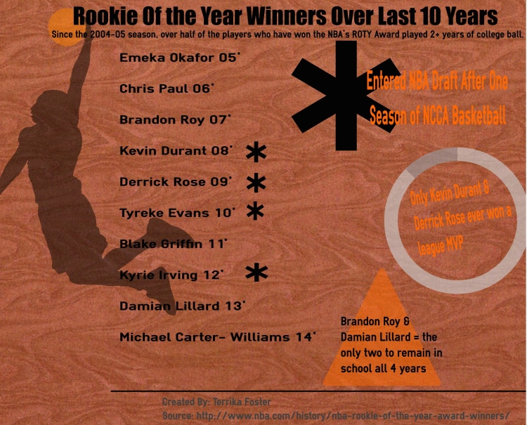 The infographic displays the last 10 players to win Rookie Of the Year. Of the that 10, 6 have all played at least 2 years of college ball (Photo Credit: Terrika Foster)